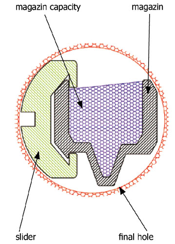 Overview Of Range Of Toroid Winding And Taping And